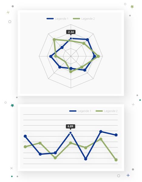 Charts Beispiele Visualisierung